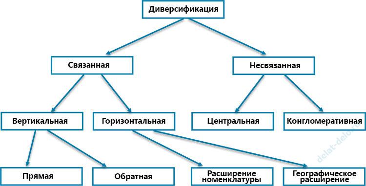 Виды диверсификации